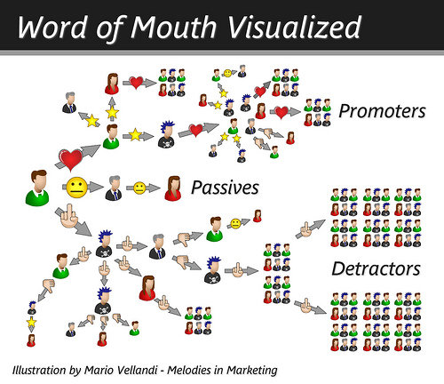 world of mouth social media maxkava massimo cavazzini